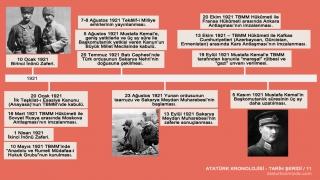 Atatürk'ün hayatı tarih şeridi 11