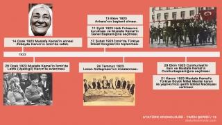 Atatürk'ün hayatı tarih şeridi 13