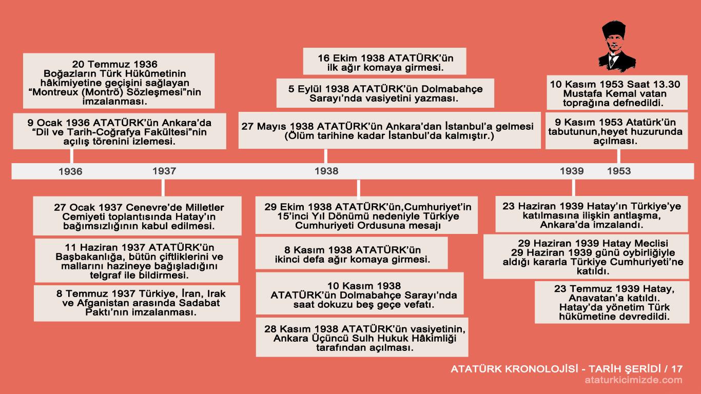 Atatürk'ün hayatı tarih şeridi 17
