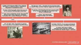Atatürk'ün hayatı tarih şeridi 6